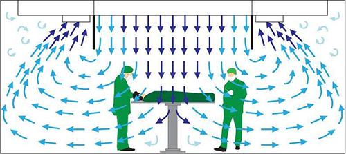 De gereguleerde luchtstroming in de operatiekamer