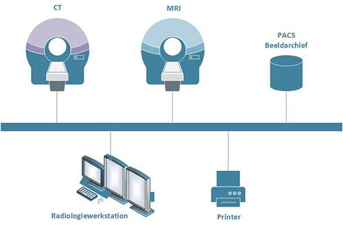 Apparaten in een DICOM-netwerk